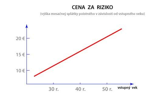 Cena za riziko